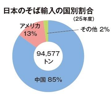 日本のそば輸入の国別割合(25年度)
